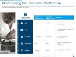 Dimensioning The Hardware Infrastructure Cloud Computing Infrastructure Adoption Plan