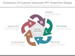 Dimensions Of Customer Awareness Ppt Powerpoint Shapes