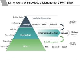 Dimensions Of Knowledge Management Ppt Slide