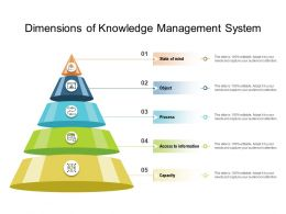 Dimensions Of Knowledge Management System