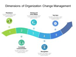 Dimensions Of Organization Change Management