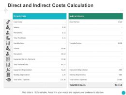 Direct And Indirect Costs Calculation Table Ppt Powerpoint Presentation Visual Aids Show