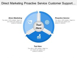 Direct Marketing Proactive Service Customer Support Integrated Solution