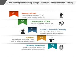 Direct Marketing Process Showing Strategic Decision With Customer Responses And Ordering