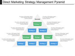 Direct Marketing Strategy Management Pyramid