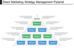 Direct Marketing Strategy Management Pyramid