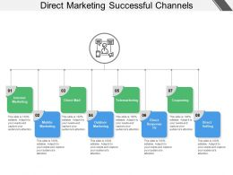 Direct Marketing Successful Channels