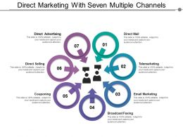 Direct Marketing With Seven Multiple Channels