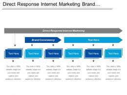 Direct Response Internet Marketing Brand Consistency Skills List Cpb