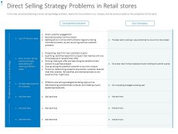 Direct Selling Strategy Problems In Retail Stores Ppt Powerpoint Presentation Pictures