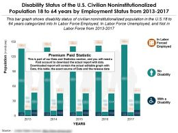 Disability Status Of US Civilian Noninstitutionalized Population 18 To 64 Years By Employment Status 2013-2017