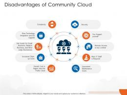 Disadvantages Of Community Cloud Cloud Computing Ppt Themes