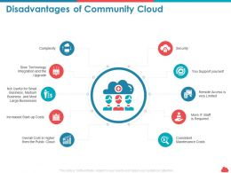 Disadvantages Of Community Cloud Maintenance Costs Ppt Visual Aids
