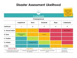 Disaster Assessment Likelihood Catastrophic Ppt Powerpoint Slides