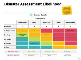 Disaster Assessment Likelihood Extreme Effect Ppt Powerpoint Presentation Infographics Guidelines