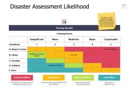 Disaster Assessment Likelihood Insignificant Ppt Powerpoint Presentation File Backgrounds