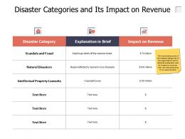 Disaster Categories And Its Impact On Revenue Growth Ppt Powerpoint Presentation Infographics