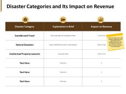 Disaster Categories And Its Impact On Revenue Property Lawsuits Ppt Powerpoint Presentation Pictures Icon