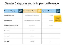 Disaster Categories And Its Impact On Revenue Scandals Ppt Slides