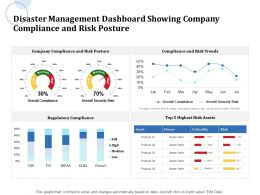 Disaster Management Dashboard Showing Company Compliance And Risk Posture Trends Ppt Powerpoint Styles