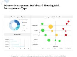 Disaster Management Dashboard Showing Risk Consequences Type Location Ppt Powerpoint Master Slide