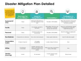 Disaster Mitigation Plan Detailed Ppt Powerpoint Presentation Ideas