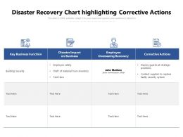Disaster Recovery Chart Highlighting Corrective Actions