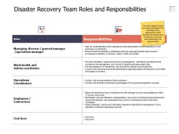 Disaster Recovery Team Roles And Responsibilities Time Management Ppt Slides