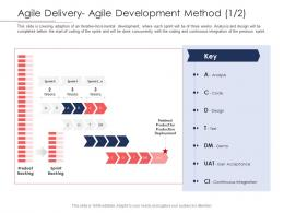 Disciplined Agile Delivery Roles Agile Delivery Agile Development Method Analysis Ppt Summary