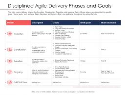 Disciplined Agile Delivery Roles Disciplined Agile Delivery Phases And Goals Ppt Model Images