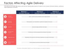 Disciplined Agile Delivery Roles Factors Affecting Agile Delivery Ppt Powerpoint Smartart