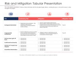 Disciplined Agile Delivery Roles Risk And Mitigation Tabular Presentation Ppt Powerpoint Show