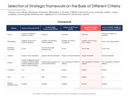 Disciplined Agile Delivery Roles Selection Of Strategic Framework On The Basis Of Different Criteria Ppt Grid