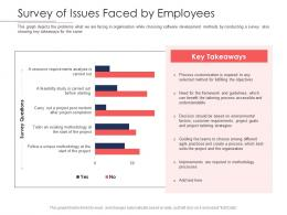 Disciplined Agile Delivery Roles Survey Of Issues Faced By Employees Ppt Powerpoint Graphics
