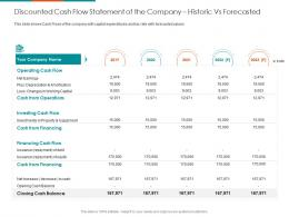Discounted Cash Flow Statement Of The Company Historic Vs Forecasted Investing Cash Flow Ppt Template