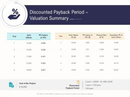 Discounted Payback Period Valuation Summary Business Operations Analysis Examples Ppt Background