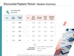 Discounted Payback Period Valuation Summary Infrastructure Management Services Ppt Sample