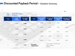 Discounted Payback Period Valuation Summary M3071 Ppt Powerpoint Presentation Background