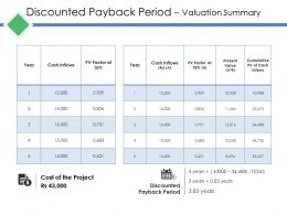 Discounted Payback Period Valuation Summary Ppt Files
