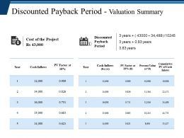 Discounted Payback Period Valuation Summary Ppt Icon