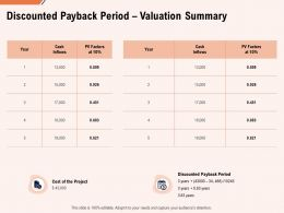 Discounted Payback Period Valuation Summary Ppt Powerpoint Pictures