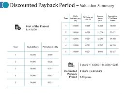 Discounted Payback Period Valuation Summary Ppt Slides