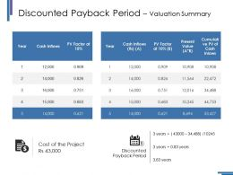 Discounted Payback Period Valuation Summary Ppt Styles Slide Portrait