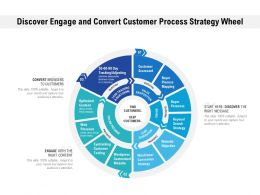 Discover Engage And Convert Customer Process Strategy Wheel