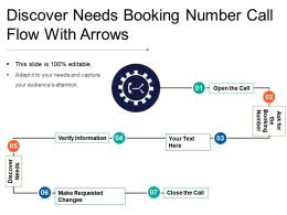 Discover Needs Booking Number Call Flow With Arrows