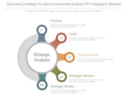 Discovering Strategy For Macro Environment Analysis Ppt Infographic Template