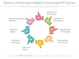 Discovery Of Technologies Validation Of Technologies Ppt Example