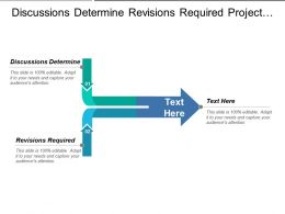 Discussions Determine Revisions Required Project Scope Finalize Scope