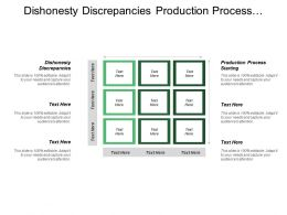 Dishonesty Discrepancies Production Process Starting Individually Reordered Levels