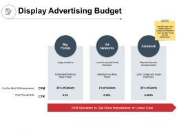 Display Advertising Budget Allocation Ppt Powerpoint Presentation Ideas Outline